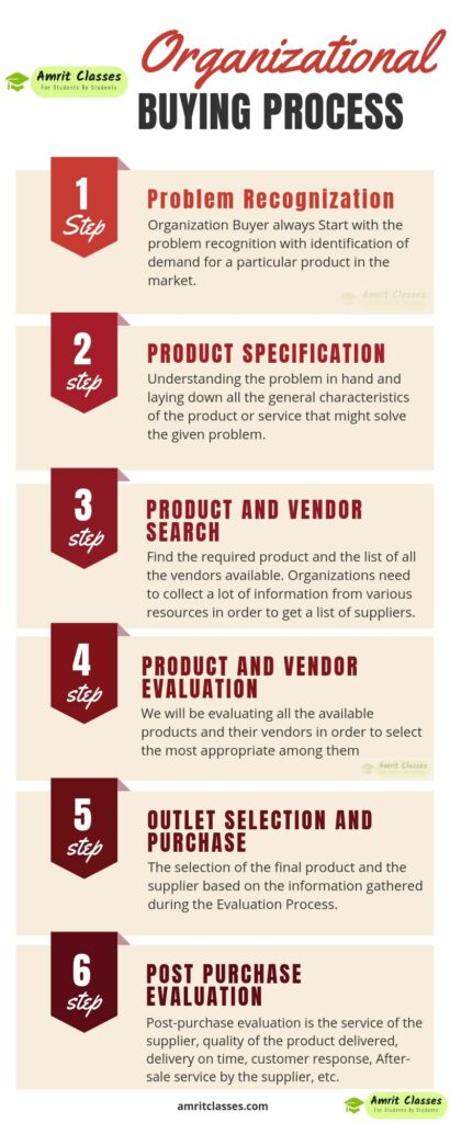 Infographic of organizational Buying Process