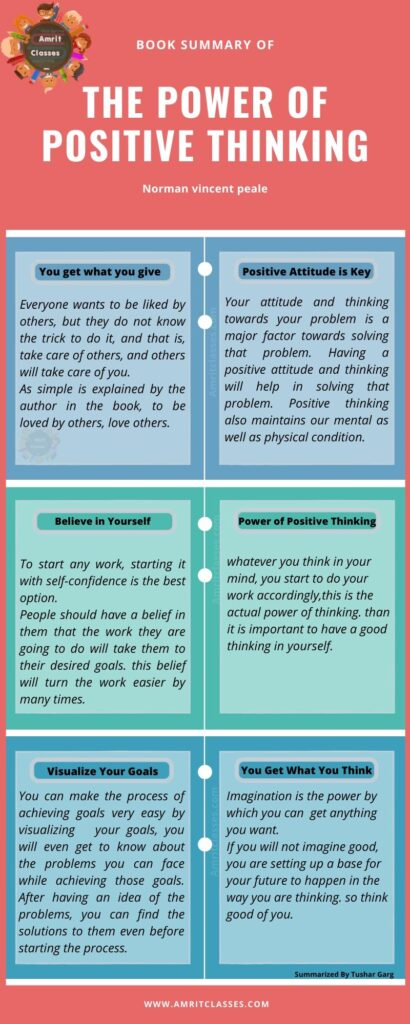Inforgraphic showing Summary of the book power of positive thinking.